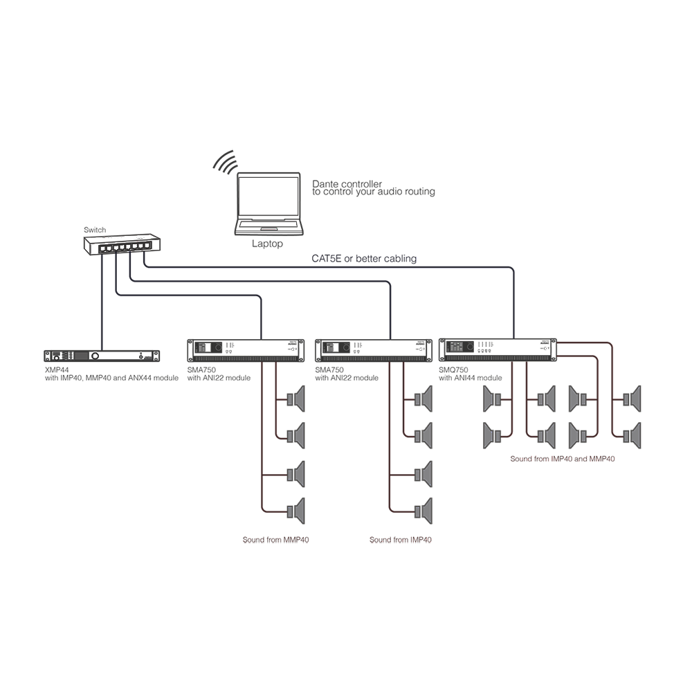 ANI44XT Dante modul ANI44 Dante modul
