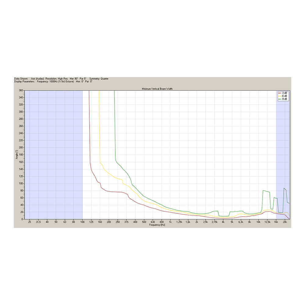 AXIR/B AXIR vertikal spridning