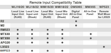 Remote input table