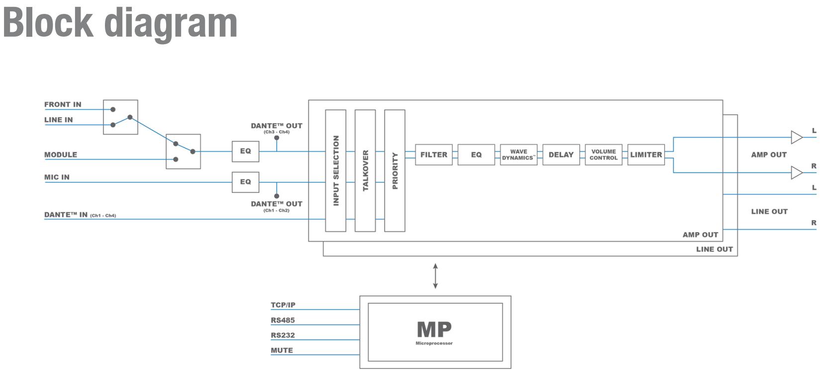 MFA216 MFA2XX blockdiagram